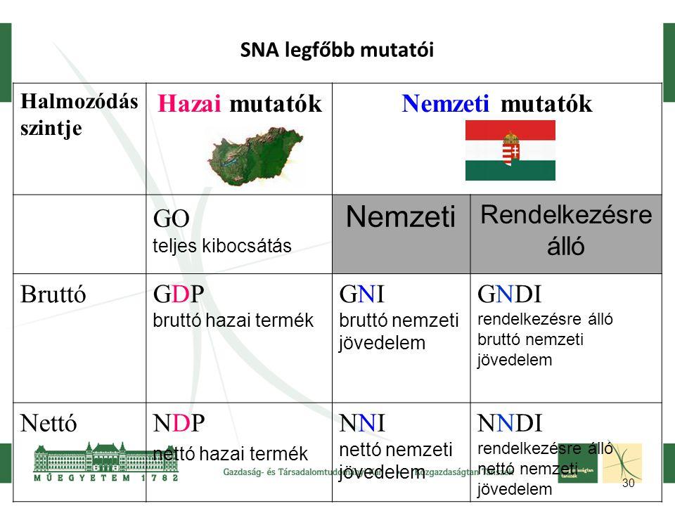Nemzeti Hazai mutatók Nemzeti mutatók GO Rendelkezésre álló Bruttó GDP
