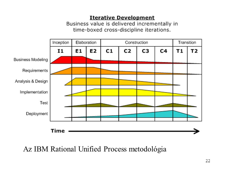 Az IBM Rational Unified Process metodológia