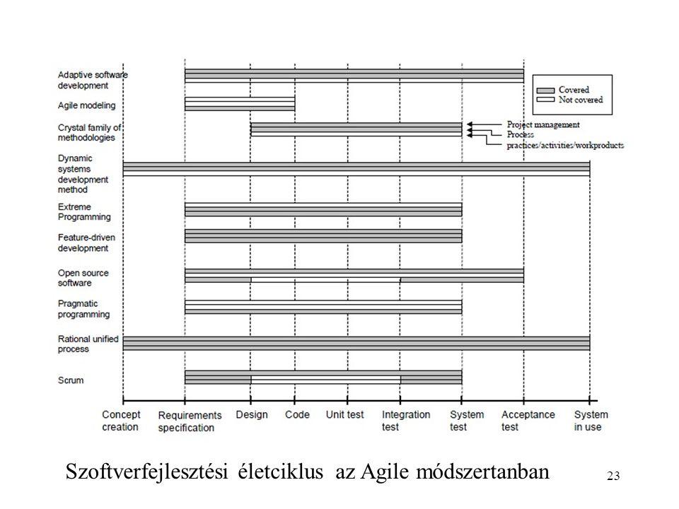 Szoftverfejlesztési életciklus az Agile módszertanban