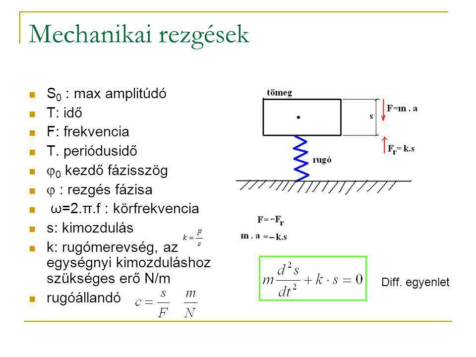 Mechanikai rezgések S0 : max amplitúdó T: idő F: frekvencia