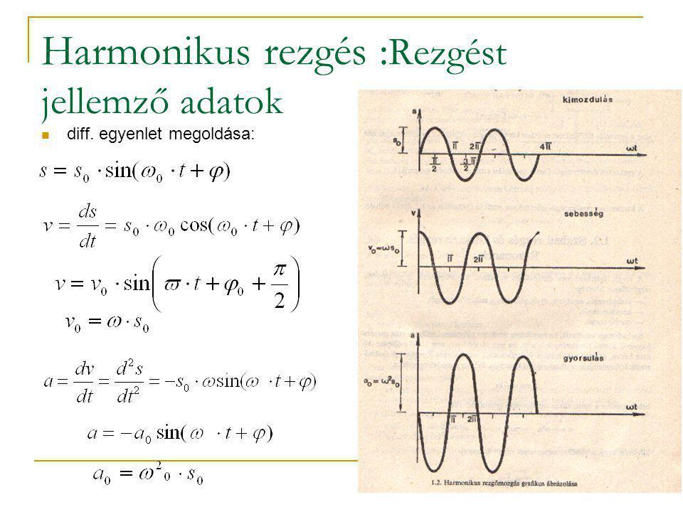 Harmonikus rezgés :Rezgést jellemző adatok