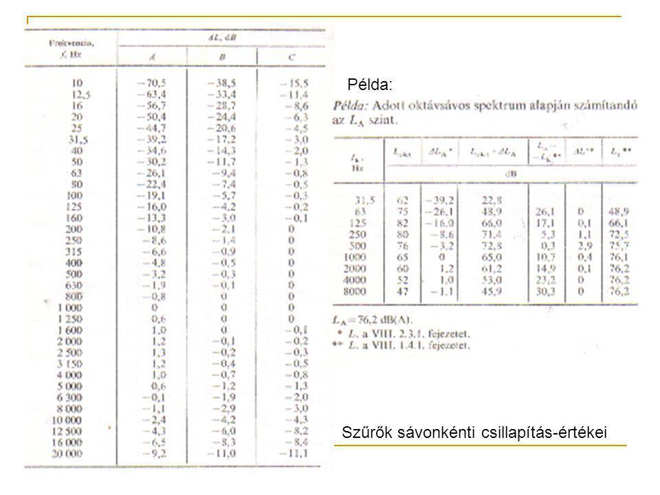 Példa: Szűrők sávonkénti csillapítás-értékei