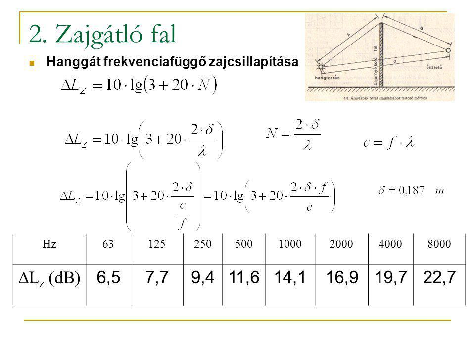 2. Zajgátló fal Hanggát frekvenciafüggő zajcsillapítása. Hz. 63. 125. 250. 500. 1000. 2000. 4000.