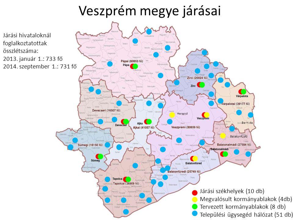 Veszprém megye járásai