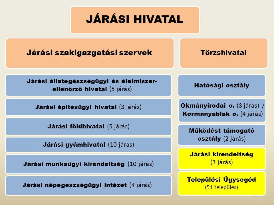 JÁRÁSI HIVATAL Járási szakigazgatási szervek Törzshivatal (3 járás)