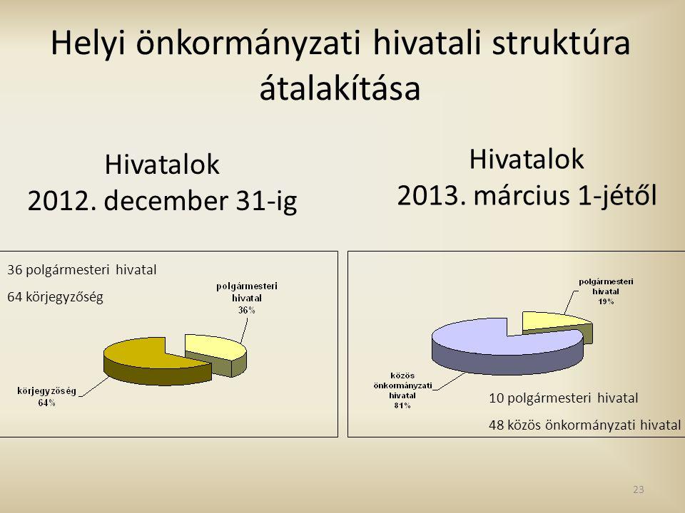Hivatalok 2012. december 31-ig