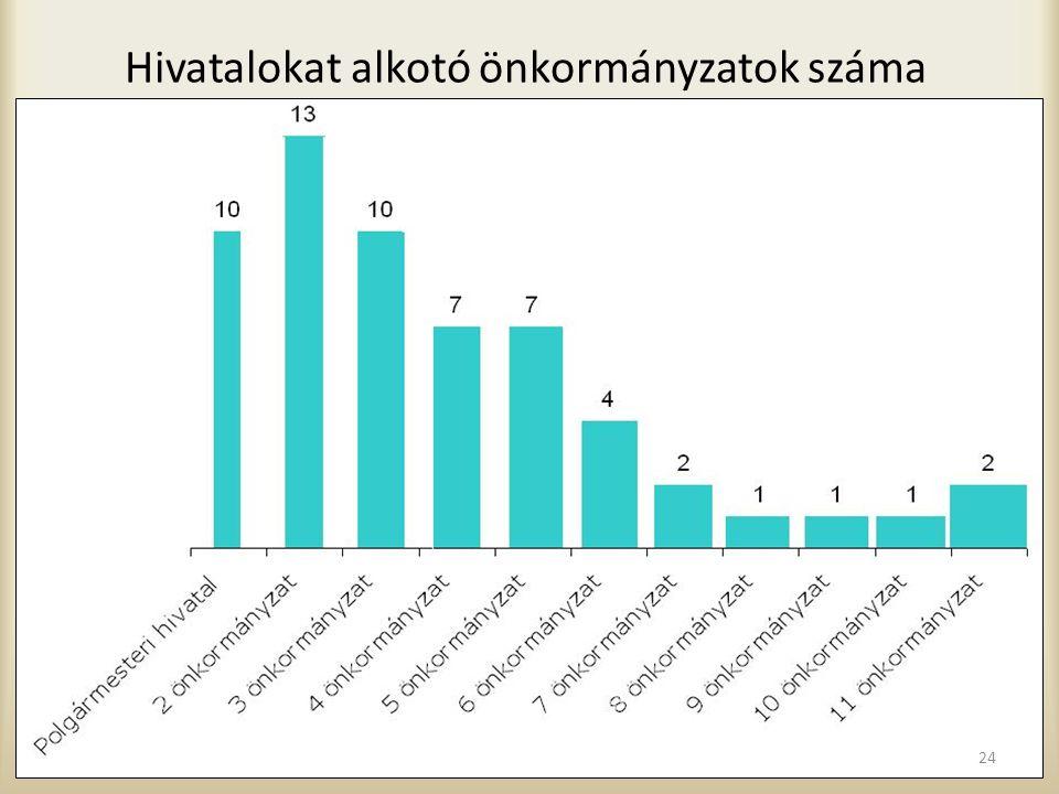 Hivatalokat alkotó önkormányzatok száma