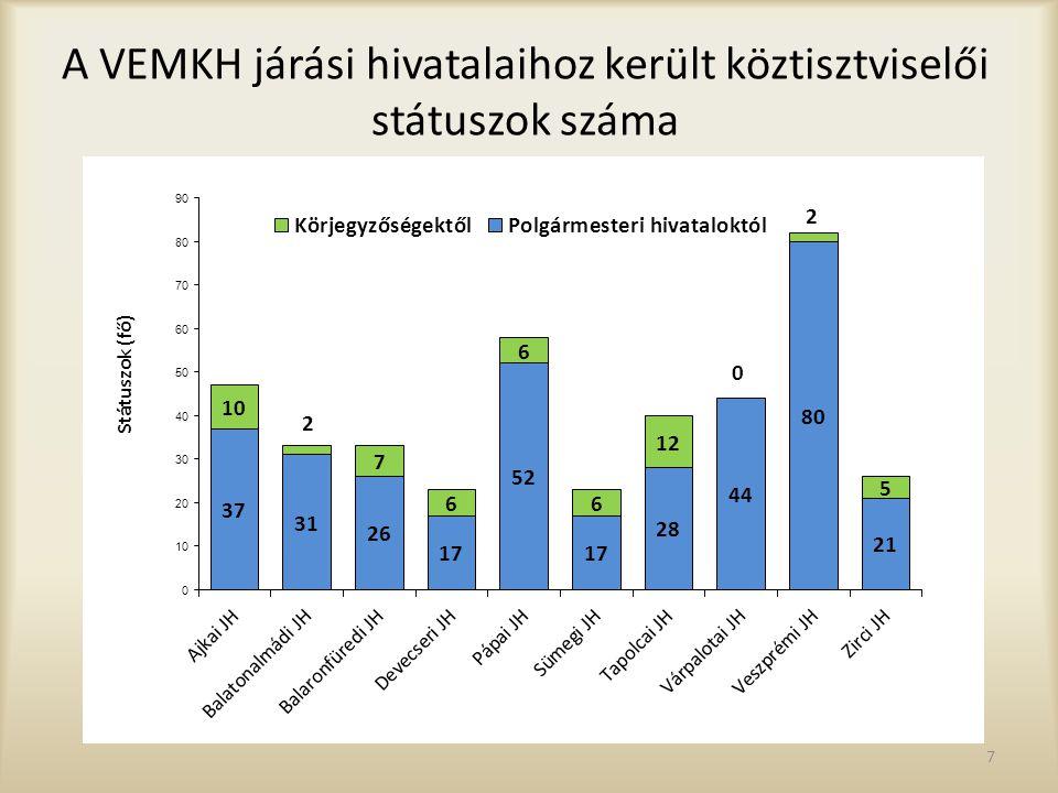 A VEMKH járási hivatalaihoz került köztisztviselői státuszok száma
