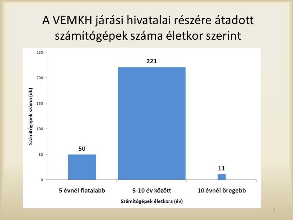 A VEMKH járási hivatalai részére átadott számítógépek száma életkor szerint