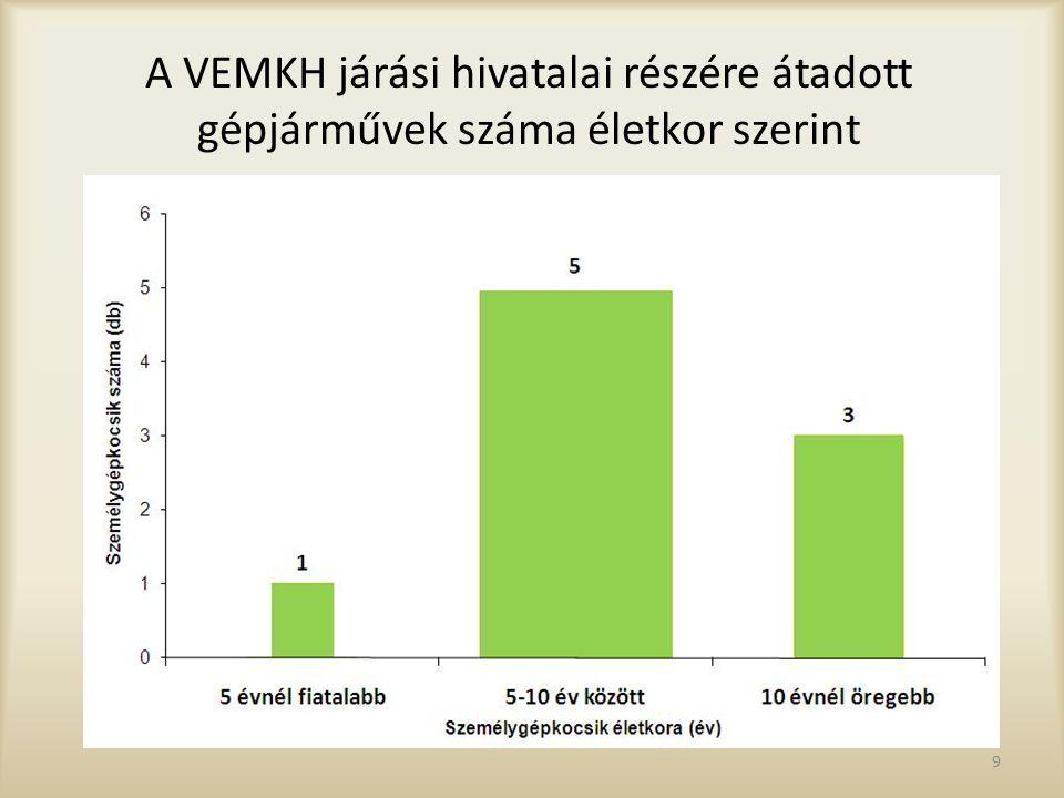 A VEMKH járási hivatalai részére átadott gépjárművek száma életkor szerint