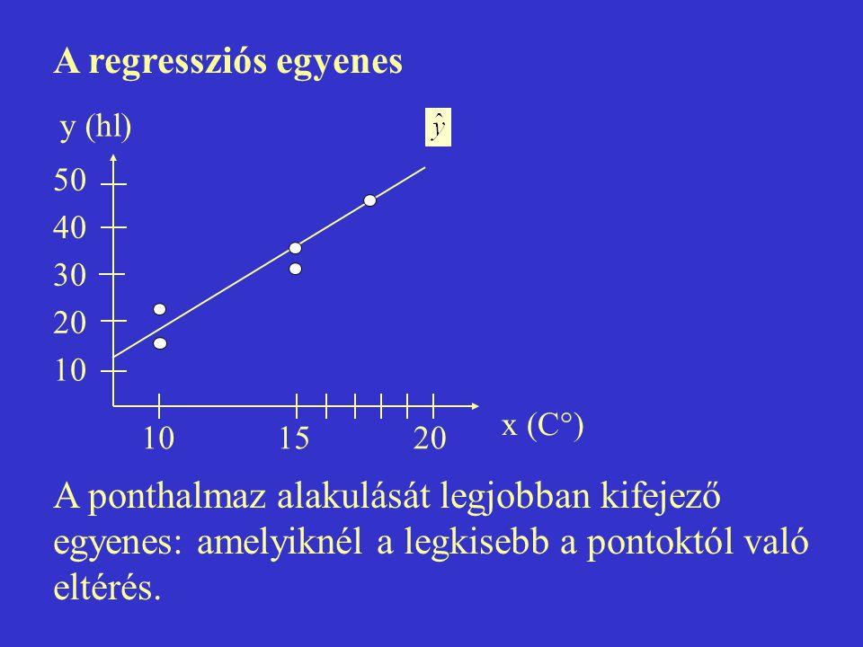 A regressziós egyenes A ponthalmaz alakulását legjobban kifejező egyenes: amelyiknél a legkisebb a pontoktól való eltérés.