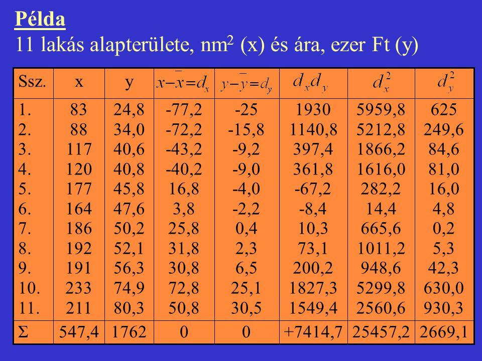11 lakás alapterülete, nm2 (x) és ára, ezer Ft (y)