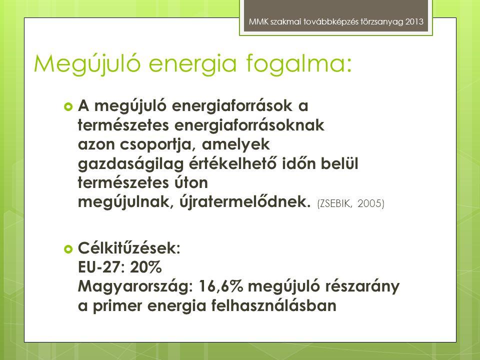 Megújuló energia fogalma: