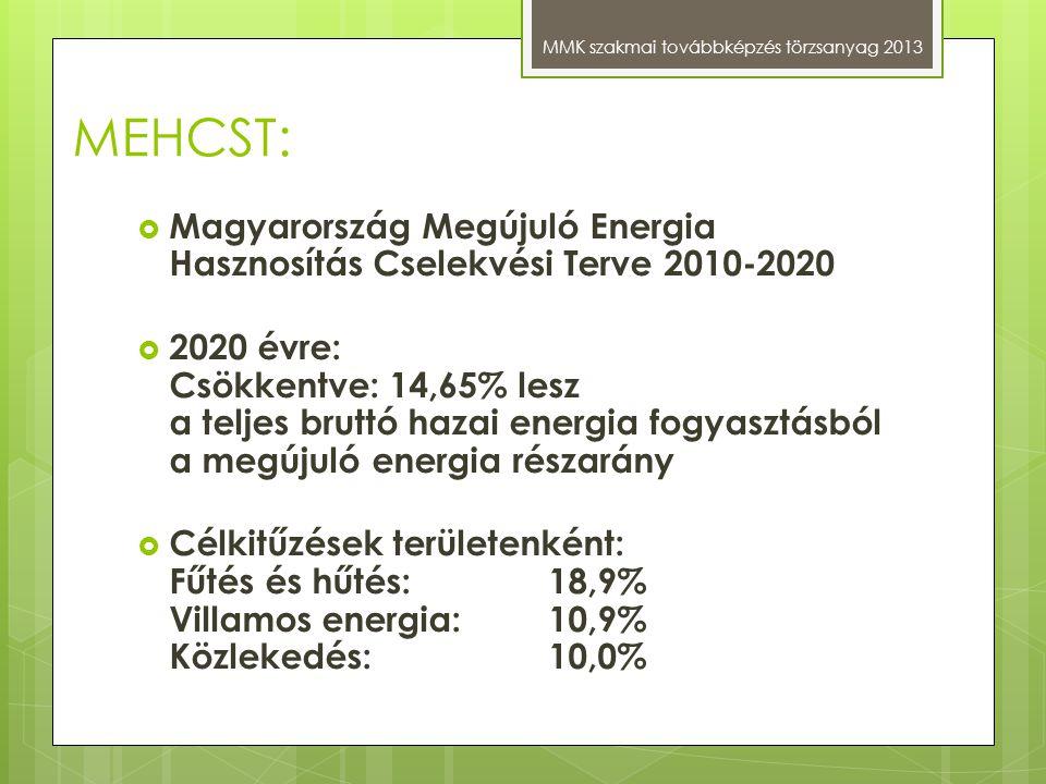 MEHCST: Magyarország Megújuló Energia Hasznosítás Cselekvési Terve 2010-2020.