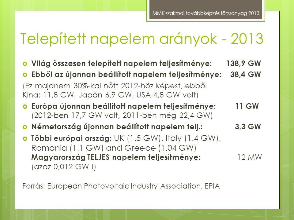 Telepített napelem arányok - 2013