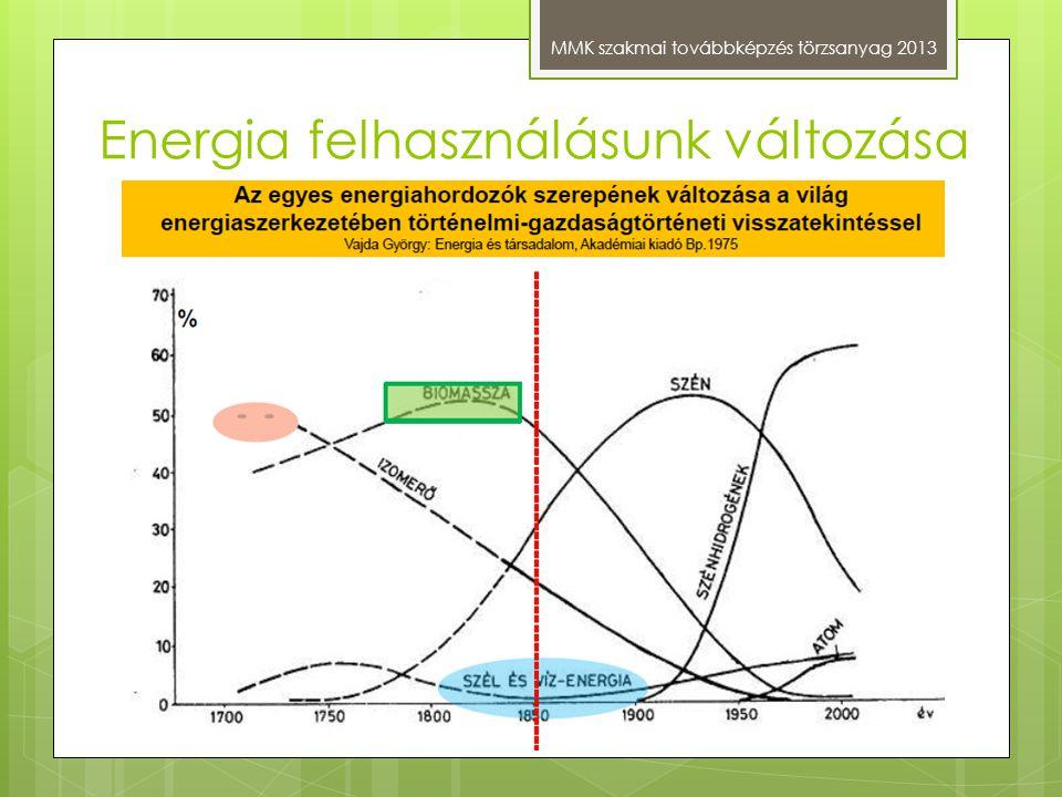 Energia felhasználásunk változása