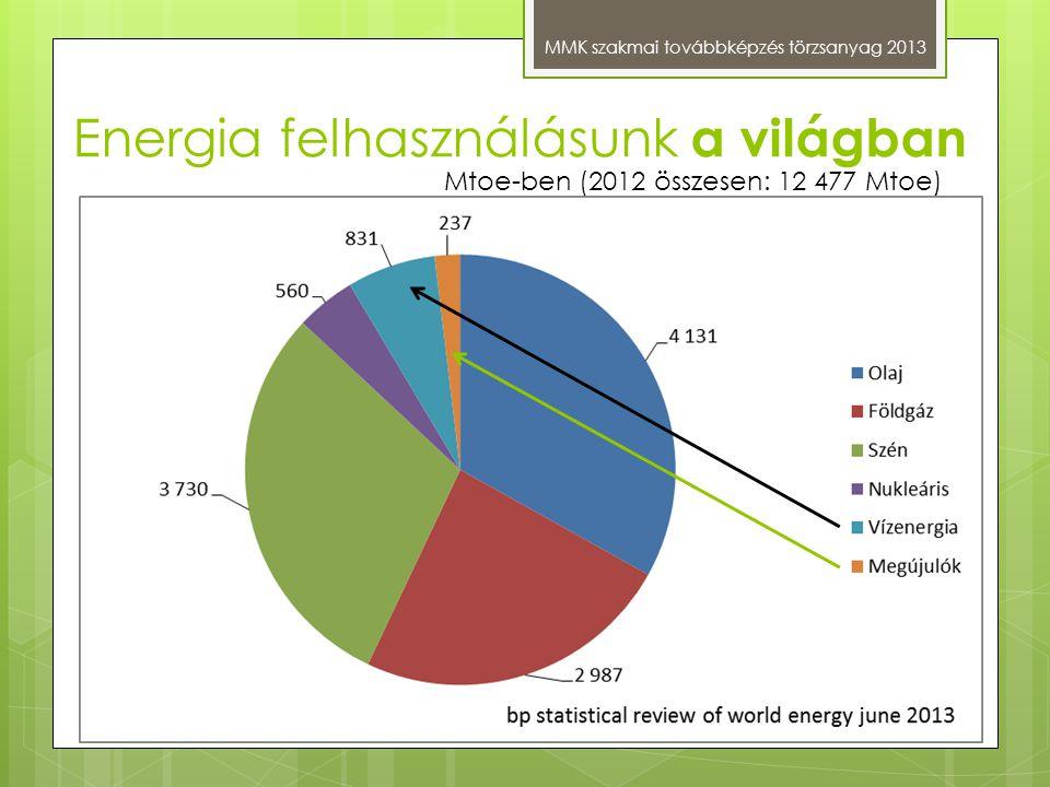 Energia felhasználásunk a világban