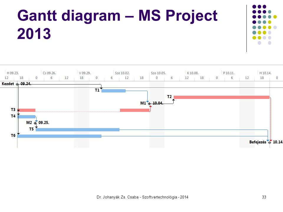 Gantt diagram – MS Project 2013