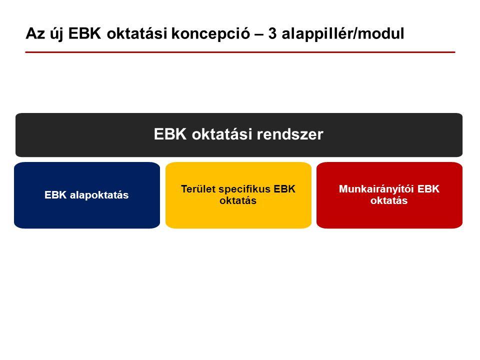 Az új EBK oktatási koncepció – 3 alappillér/modul