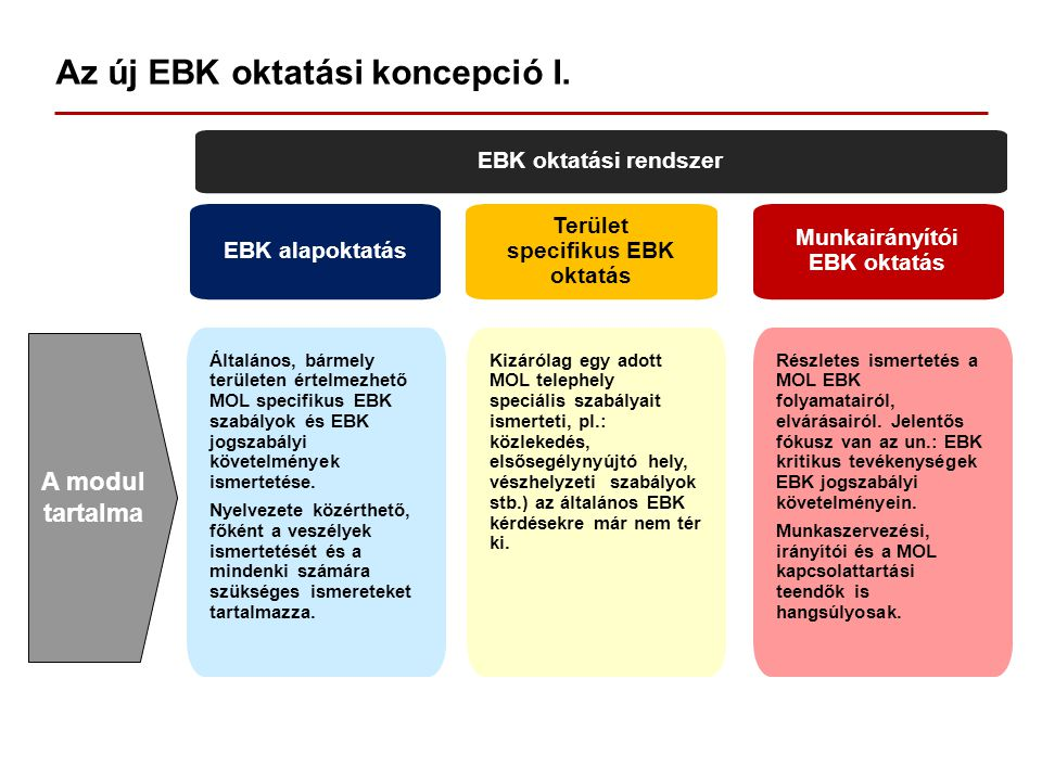 Az új EBK oktatási koncepció I.