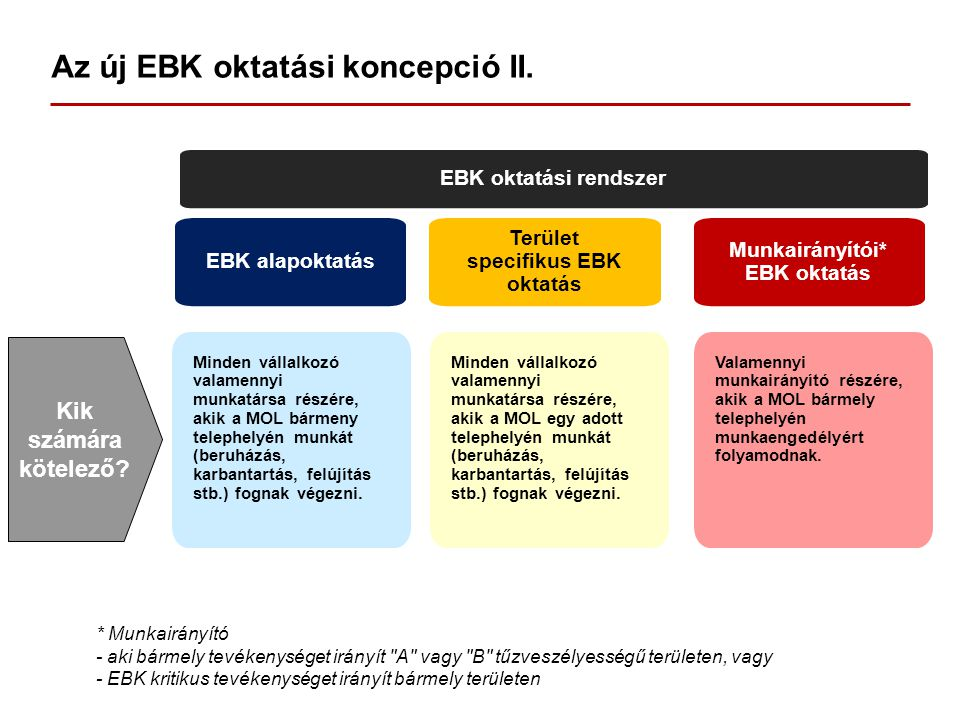 Az új EBK oktatási koncepció II.