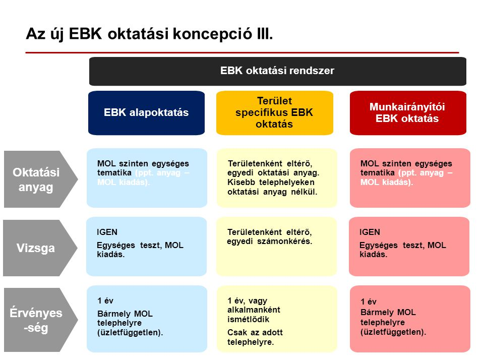 Az új EBK oktatási koncepció III.