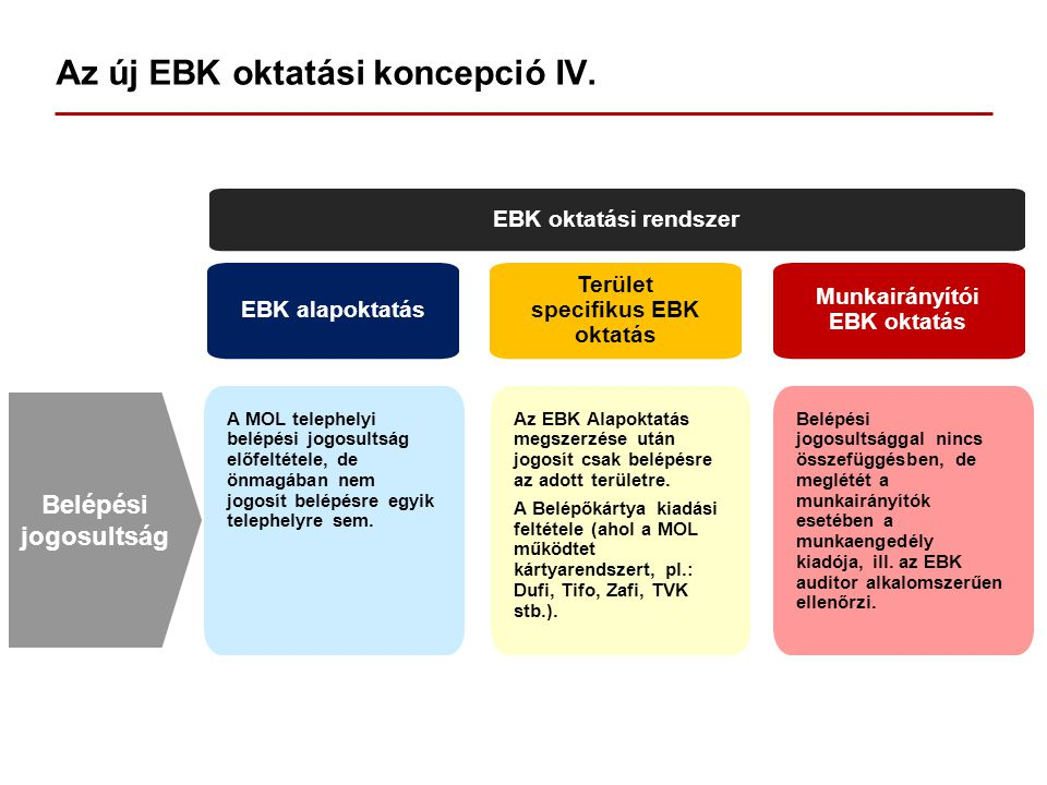 Az új EBK oktatási koncepció IV.