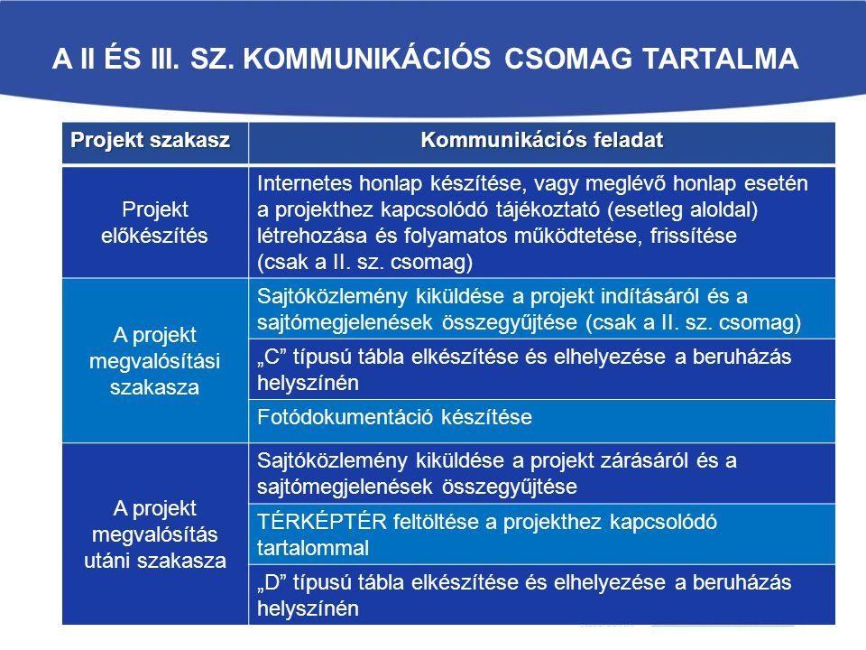 A II és III. sz. Kommunikációs csomag tartalma