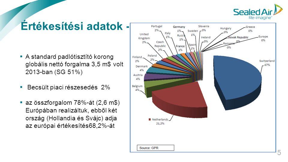 Értékesítési adatok - 2013 A standard padlótisztító korong globális nettó forgalma 3,5 m$ volt 2013-ban (SG 51%)