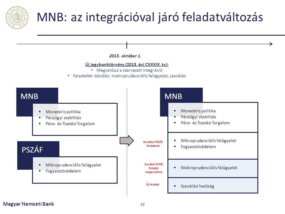 MNB: az integrációval járó feladatváltozás