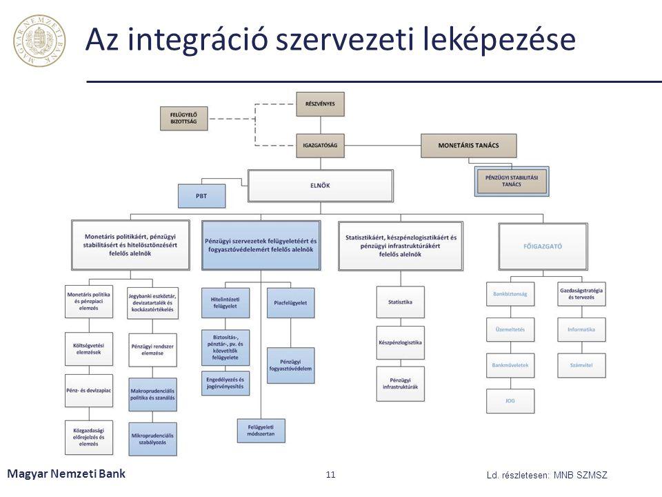 Az integráció szervezeti leképezése