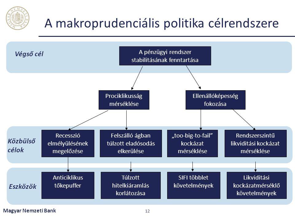 A makroprudenciális politika célrendszere