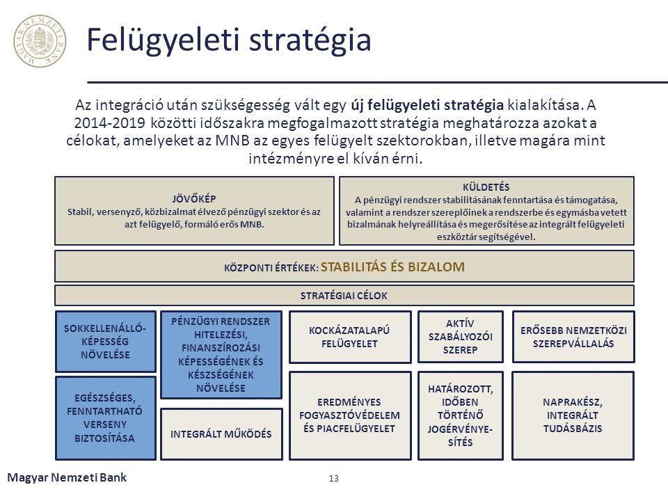 Felügyeleti stratégia