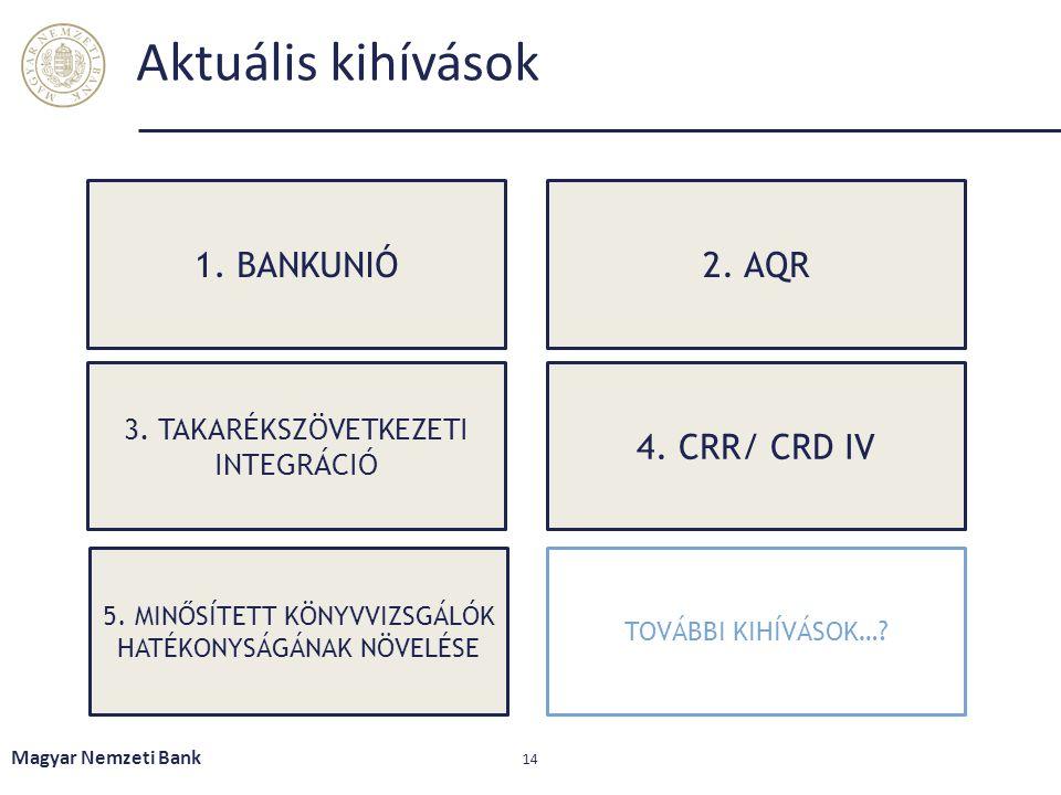 Aktuális kihívások 1. BANKUNIÓ 2. AQR 4. CRR/ CRD IV