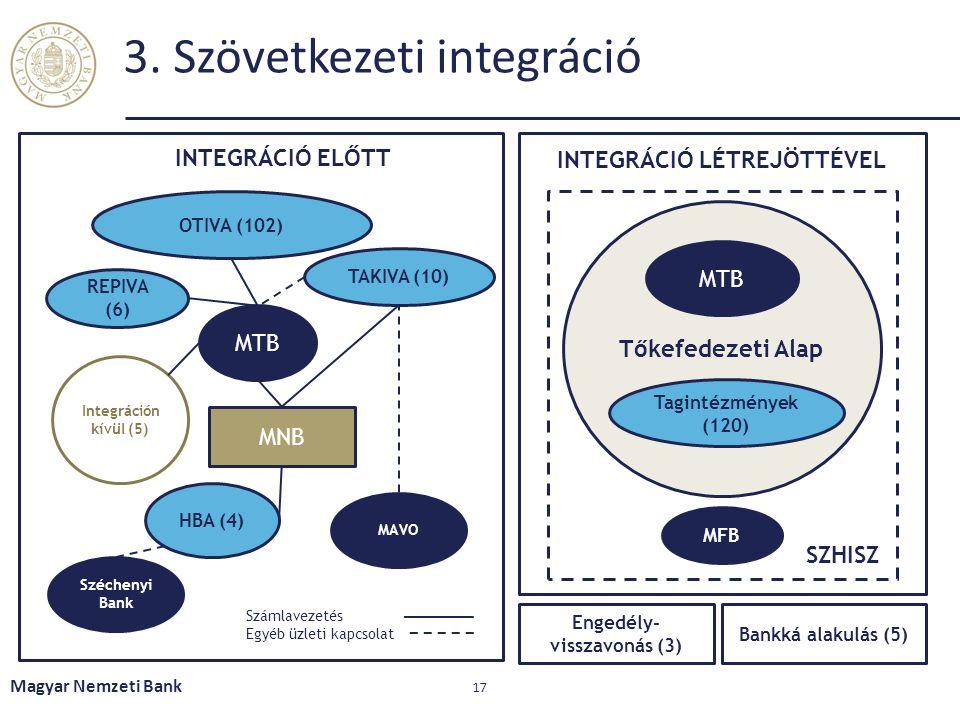 3. Szövetkezeti integráció