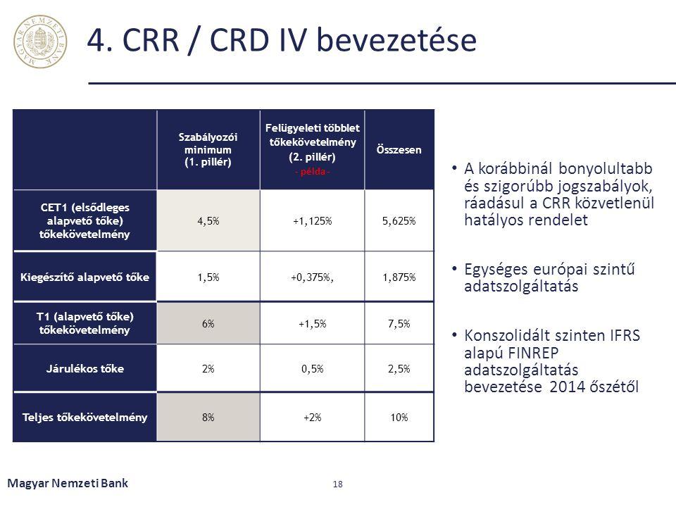 4. CRR / CRD IV bevezetése Szabályozói minimum. (1. pillér) Felügyeleti többlet tőkekövetelmény.