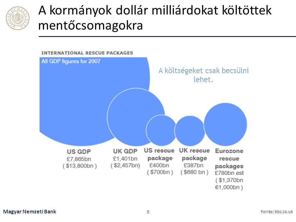 A kormányok dollár milliárdokat költöttek mentőcsomagokra