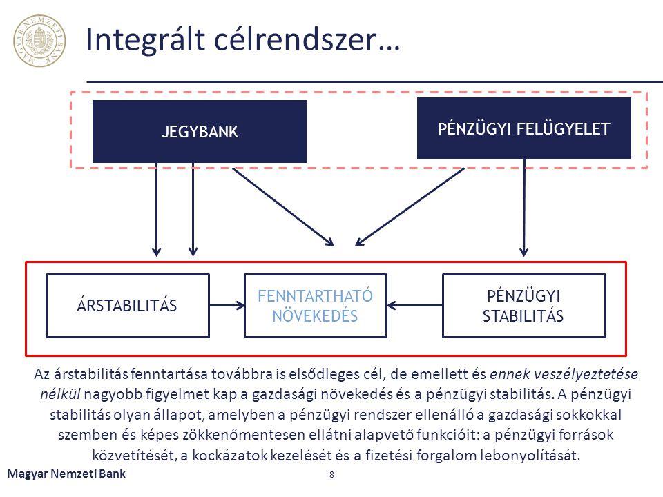 Integrált célrendszer…