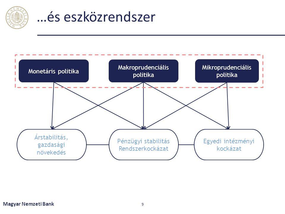 …és eszközrendszer Monetáris politika Makroprudenciális politika