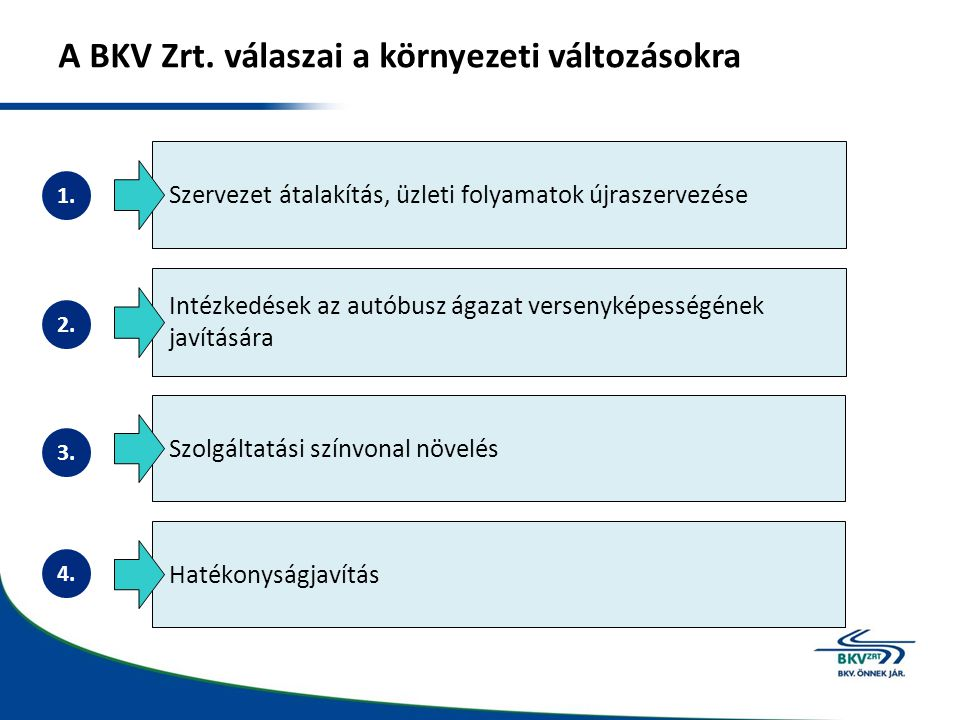 A BKV Zrt. válaszai a környezeti változásokra
