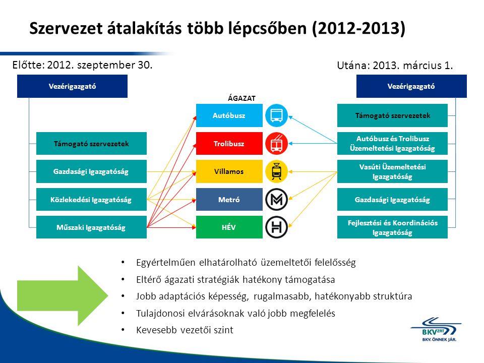 Szervezet átalakítás több lépcsőben (2012-2013)