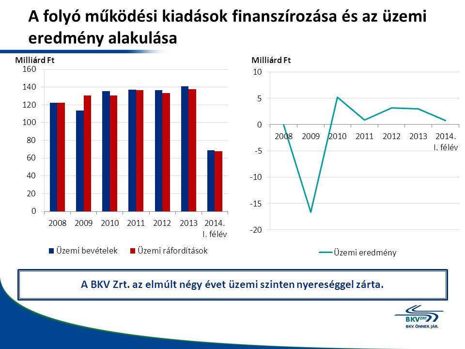 A BKV Zrt. az elmúlt négy évet üzemi szinten nyereséggel zárta.