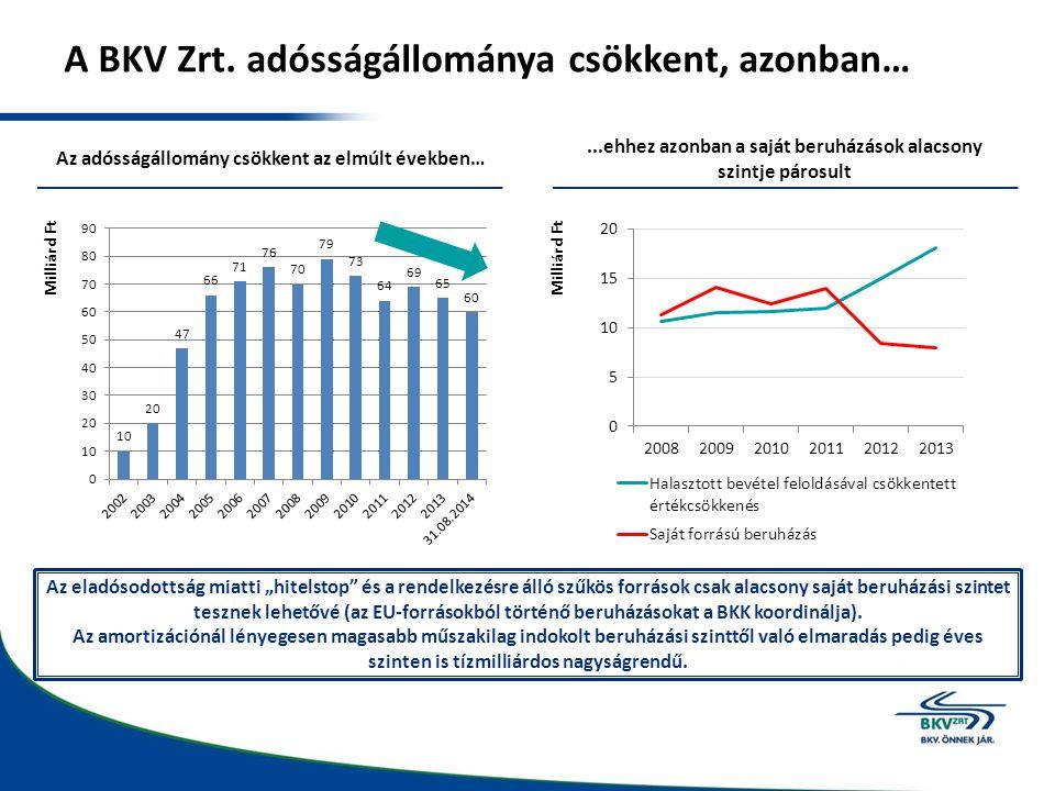 A BKV Zrt. adósságállománya csökkent, azonban…