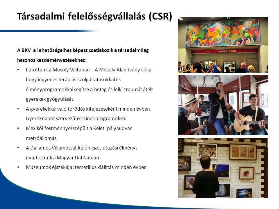 Társadalmi felelősségvállalás (CSR)