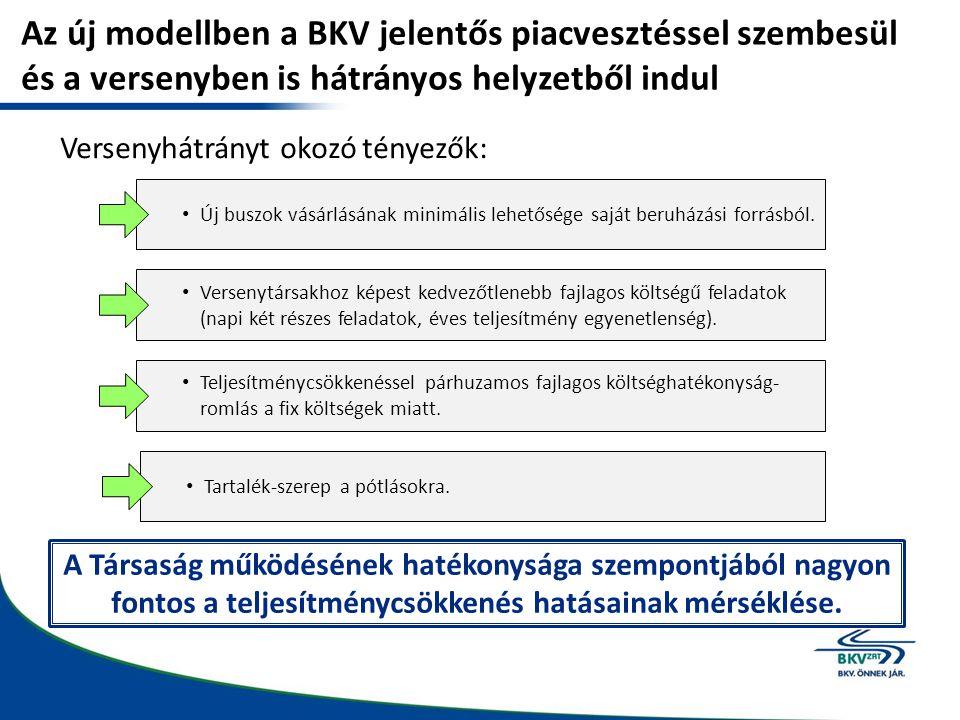 Az új modellben a BKV jelentős piacvesztéssel szembesül és a versenyben is hátrányos helyzetből indul