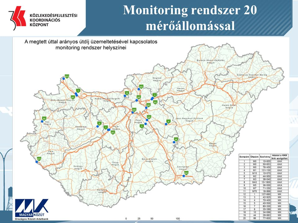 Monitoring rendszer 20 mérőállomással