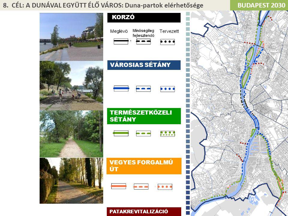 8. CÉL: A DUNÁVAL EGYÜTT ÉLŐ VÁROS: Duna-partok elérhetősége