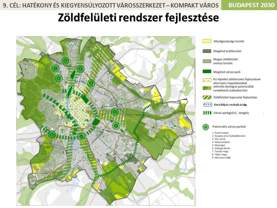 Zöldfelületi rendszer fejlesztése