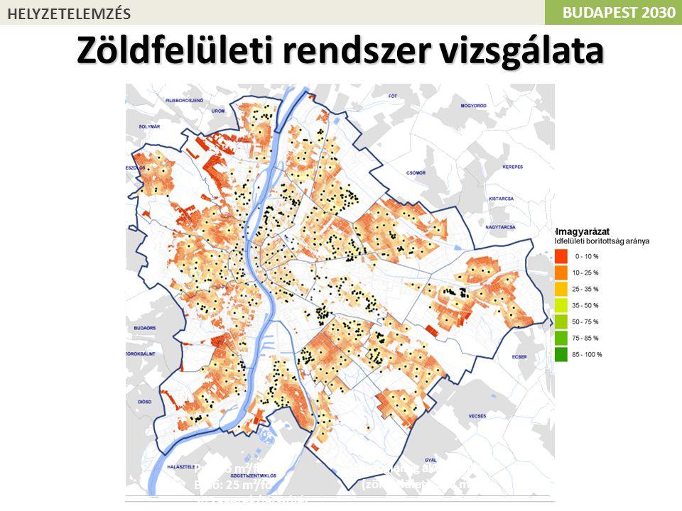 Zöldfelületi rendszer vizsgálata
