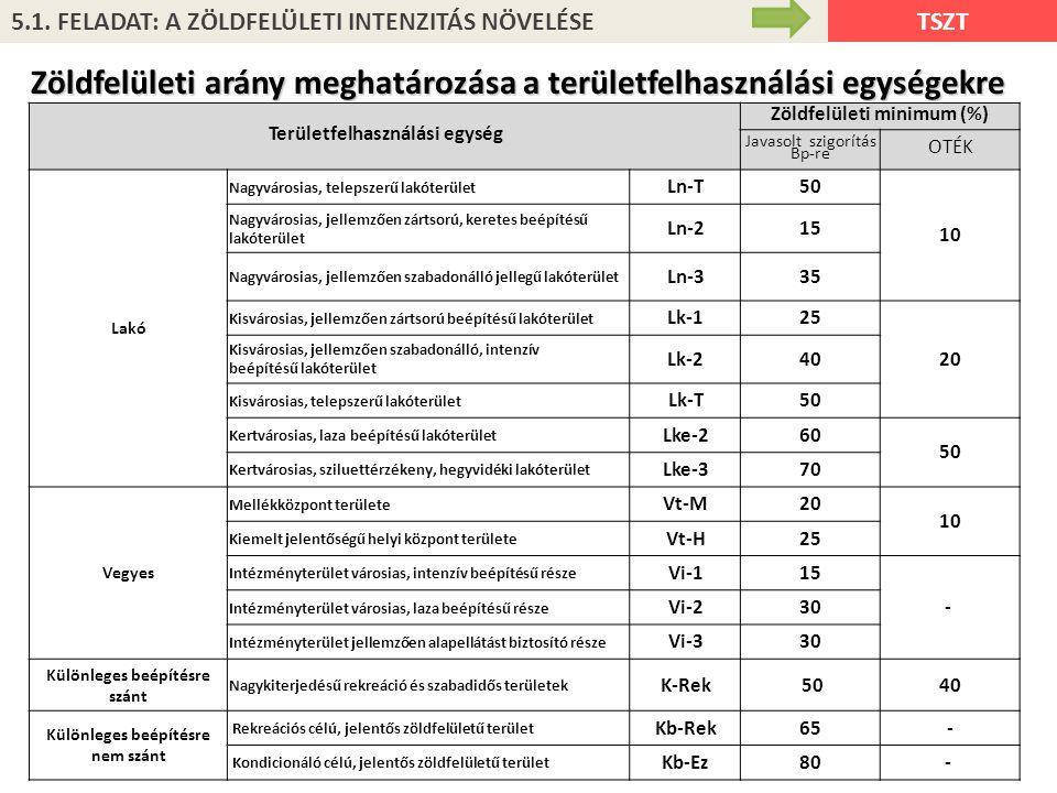Zöldfelületi arány meghatározása a területfelhasználási egységekre
